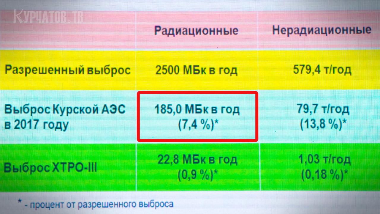 Данные из проекта, показанные на публичных слушаниях