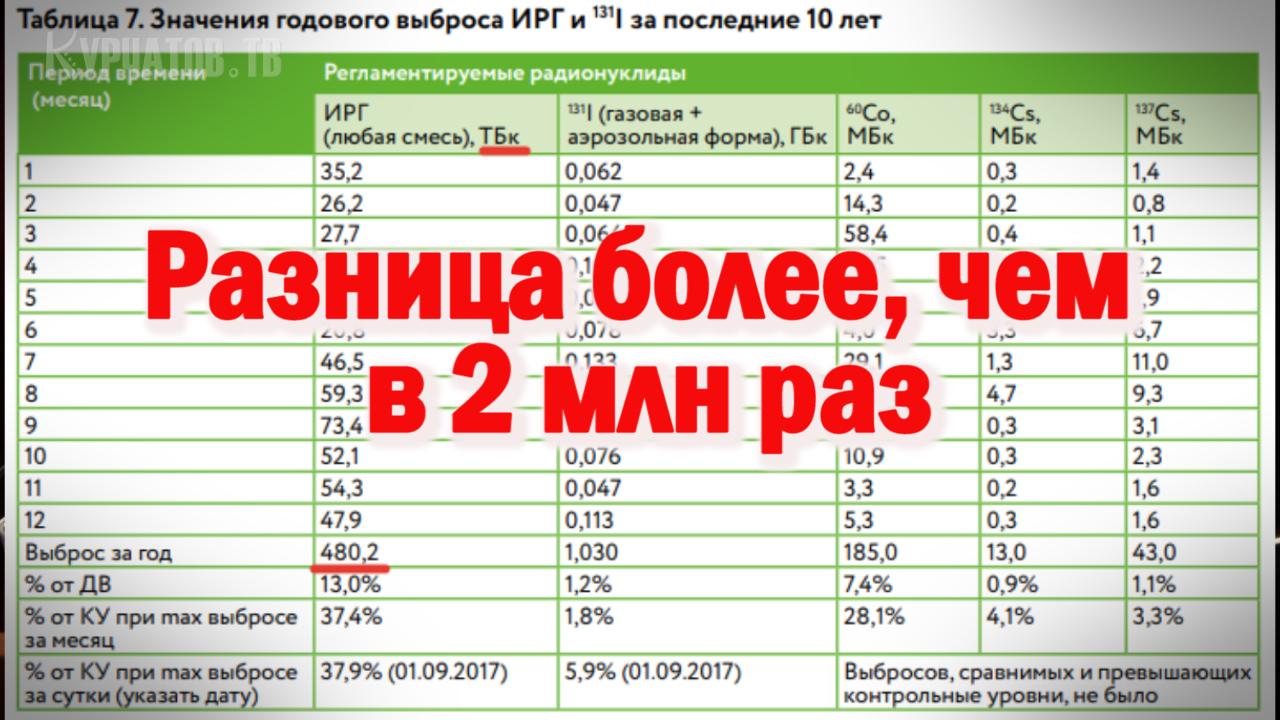 Данные из экологического отчета Курской АЭС за 2017 год